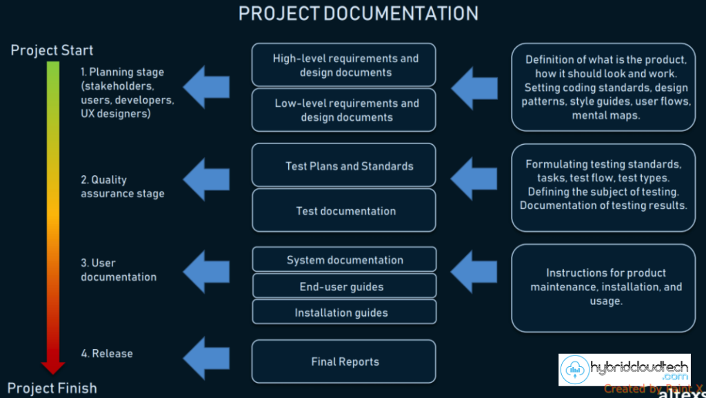 Creating Mobile App Specifications | Documentation Project Plan Sample