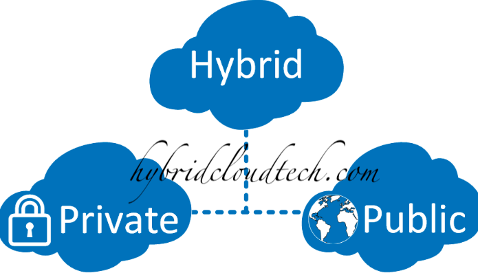 Public & Private Hybrid Cloud Hosting and Computing Solutions
