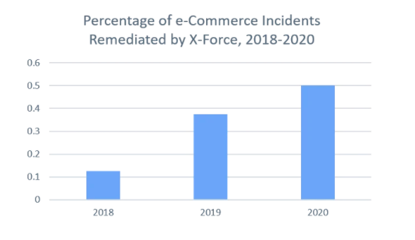 Figure 1: E-commerce incidents remediated by X-Force Incident Response, as portrayed as a percentage of total incidents from 2018-2020 (Source: X-Force)