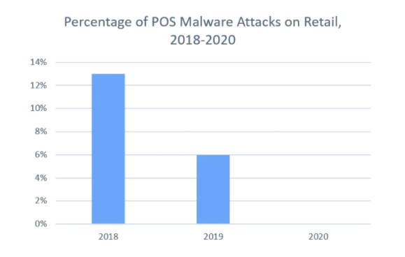 Figure 2: POS Malware Attacks Against Retail Have Decreased Significantly Since 2018 (Source: X-Force)
