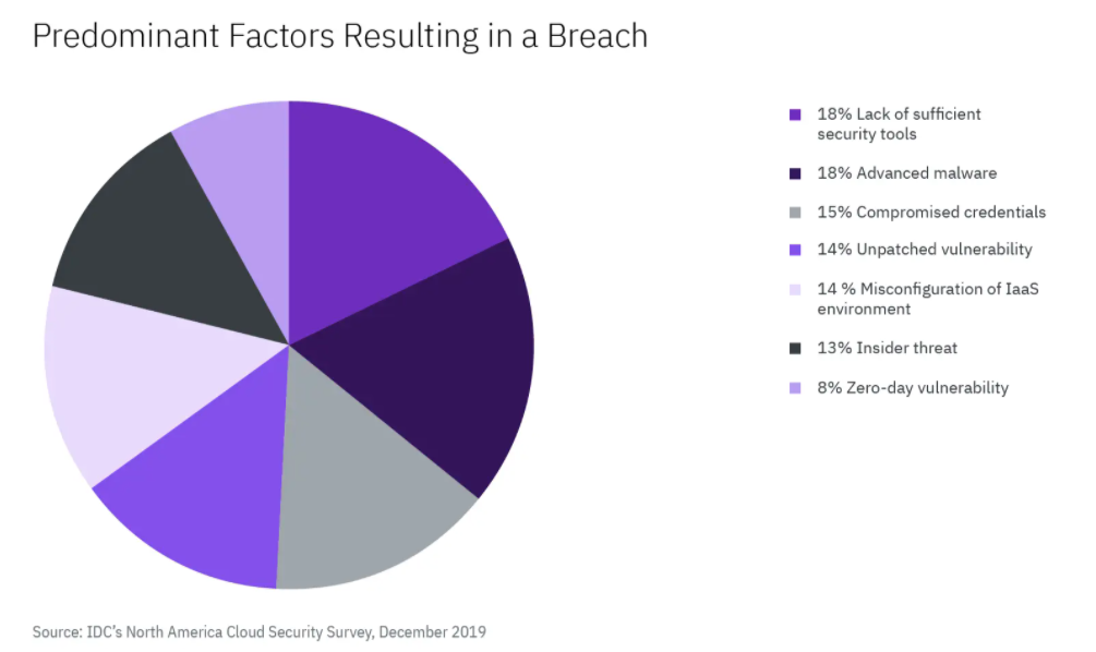 predominant factor that resulted in the breach