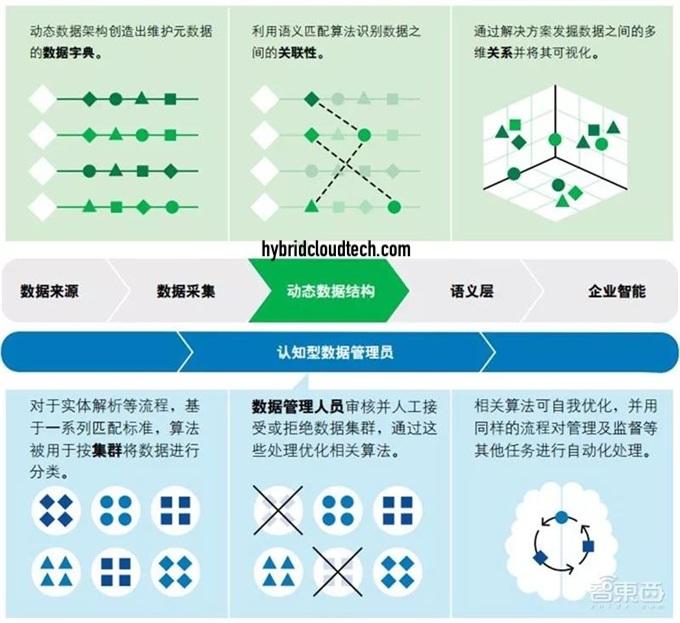 Advanced data management structure