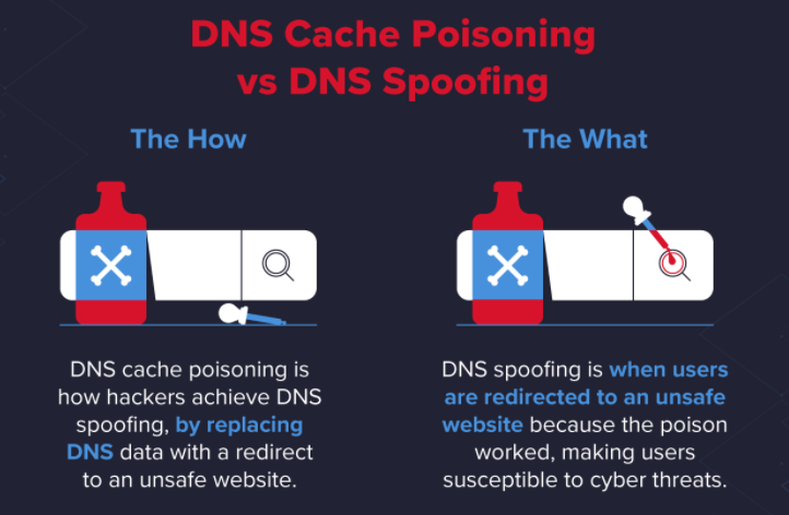 DNS Spoofing and Cache Poisoning