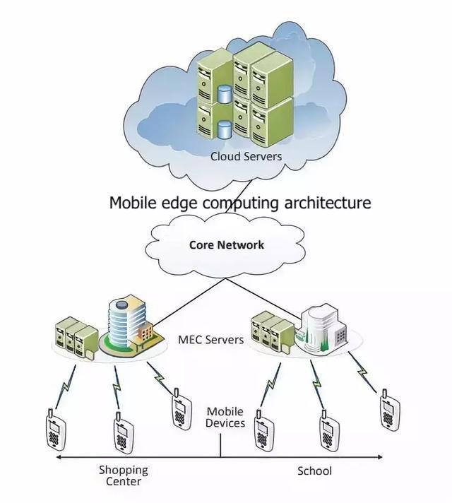 Figure 1 - Mobile edge computing architecture.jpeg