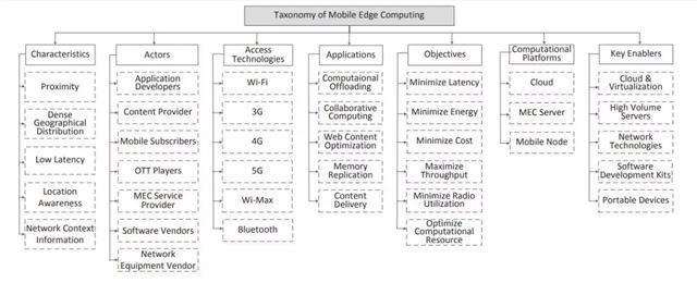 Figure 2 - Classification of mobile edge computing