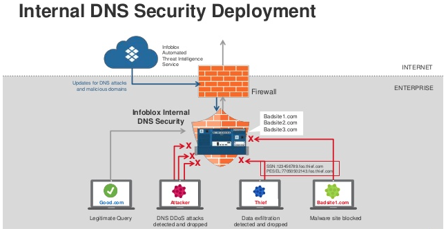 Internal DNS Security Deployment - DNS Spoofing Poisoning