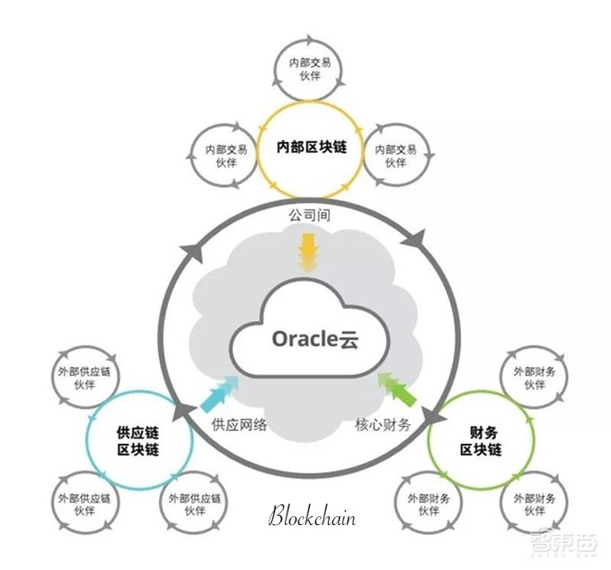 Oracle Cloud: Blockchain platform as an extension of ERP applications