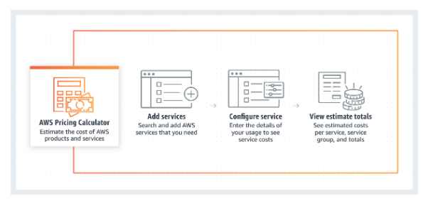 AWS calculator - How it works