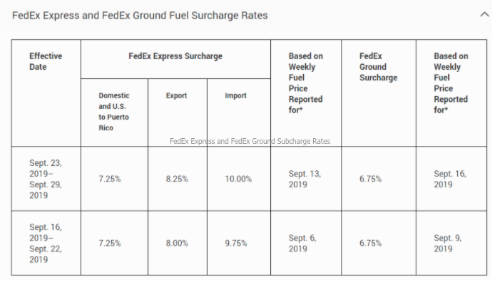 FedEx Express and FedEx Ground Subcharge Rates