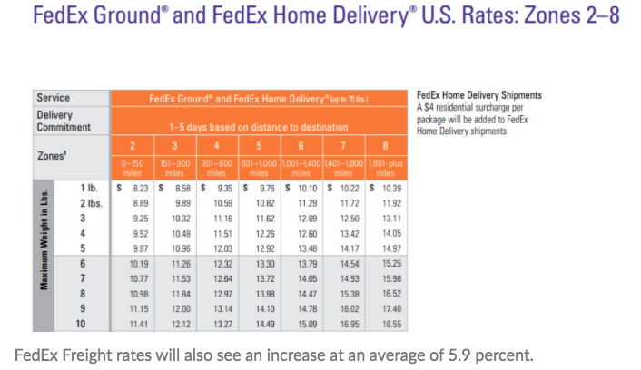 FedEx ground & FedEx Home delivery rates 2021 and 2022