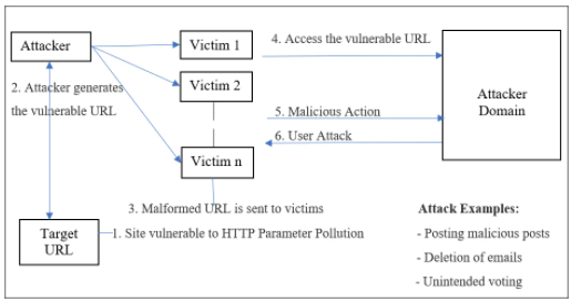 Flow Chart of Client-side Parameter Pollution