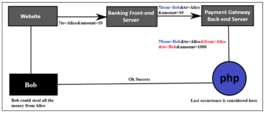 Flow Chart of Server-side Parameter Pollution
