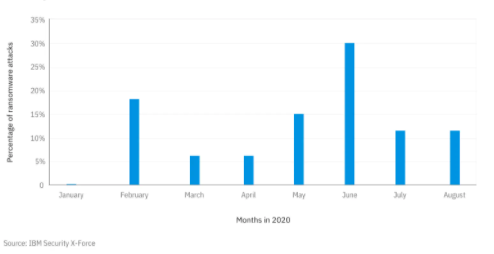 Monthly ransomware volume - Source IBM Security X-Force