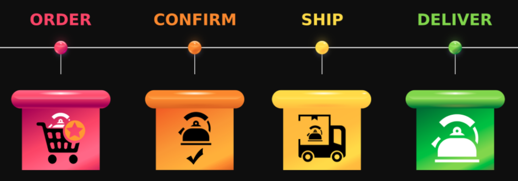 Shoppers guide and delivery process