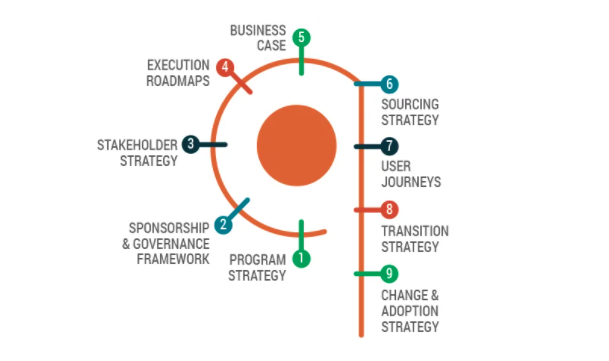 Strategy to Execution Framework - IIBA Certifications