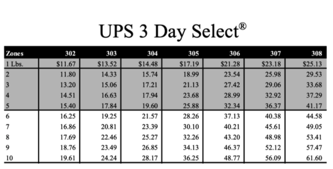 UPS 3 day select pricing