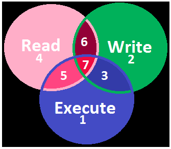 Venn diagram gives a good perspective of the numerical values for easy - Linux File Permissions