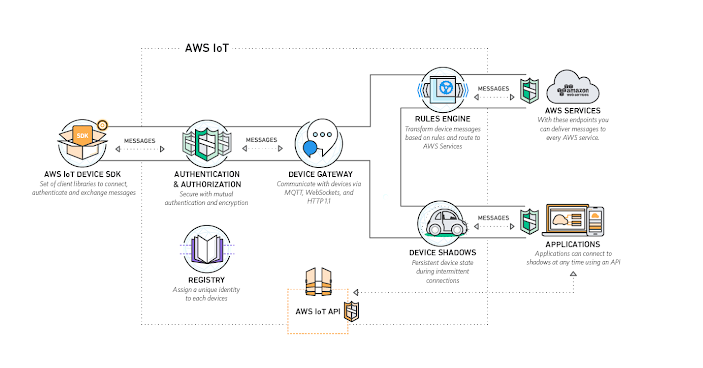 Amazon Web Services — Learning and Implementing AWS Solution