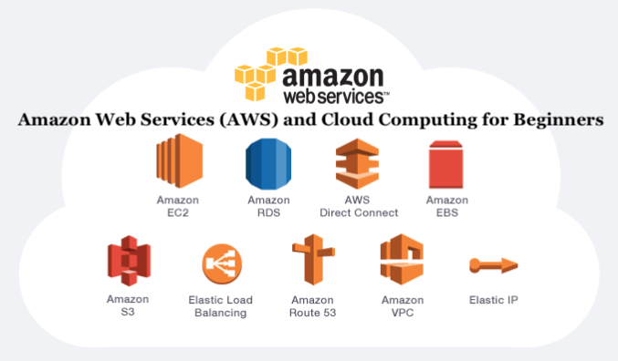 Amazon Web Services (AWS) and Cloud Computing Courses 2021 for Beginners — Best and Free