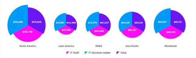 GLOBAL KNOWLEDGE'S 2021 IT SKILLS AND SALARY REPORT