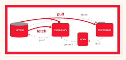 Git Ultimate course guide