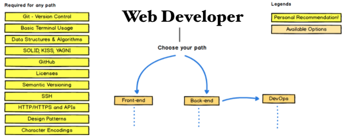 How to become a Web Developer in 2021/2022