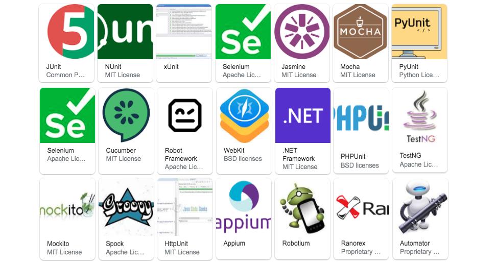 Java Developer Testing Tools and Libraries 2021/2022