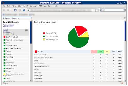 TestNG - Java Developer Testing Tools