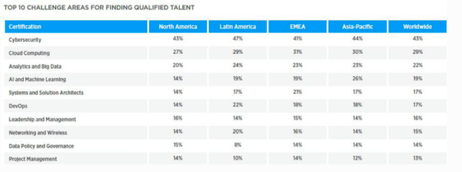 Top 10 Challenging Areas to Find Qualified IT Talent - Cloud Tech Certifications