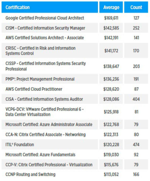 Top Paying IT Certifications in North-America USA, Canada, Australia - Cloud Tech Certifications