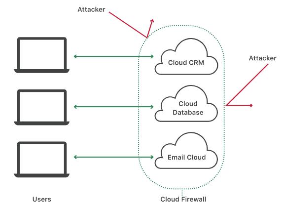 Cloud firewall security illustration