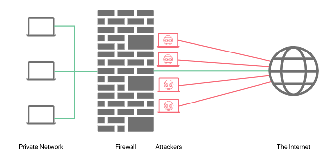 What is a Firewall? The public and private firewall illustration