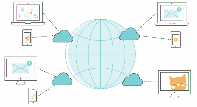 A cloud connects users device to the internet and stores data