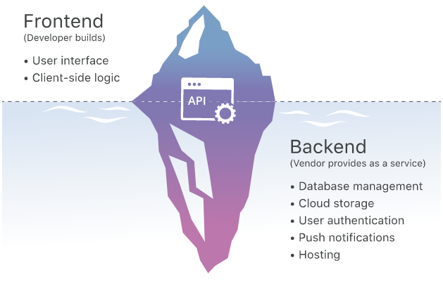 BaaS Frontend and backend explanation