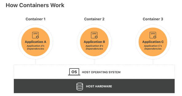 HOW CONTAINERS WORK