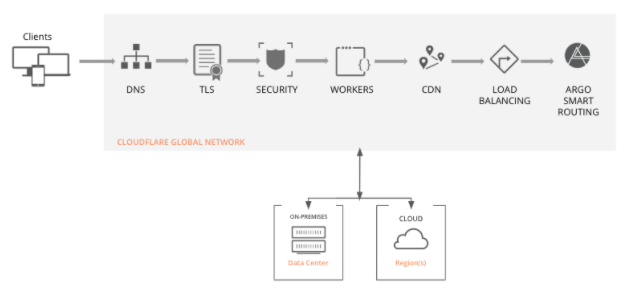 How does a Cloud integrate with deployments?
