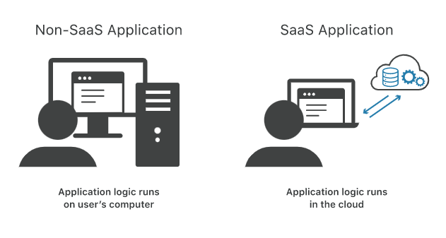 SaaS and Non-Saas Application (Software-as-a-Service)