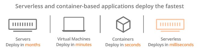Serverless computing - Time of deployment
