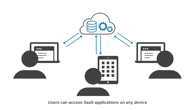 Users can access SaaS application from device - Software-as-a-Service