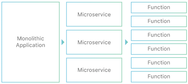What are microservices? - Function-as-a-Service