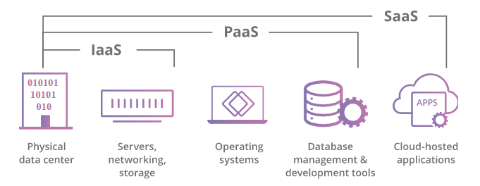What are the three service models of cloud computing?