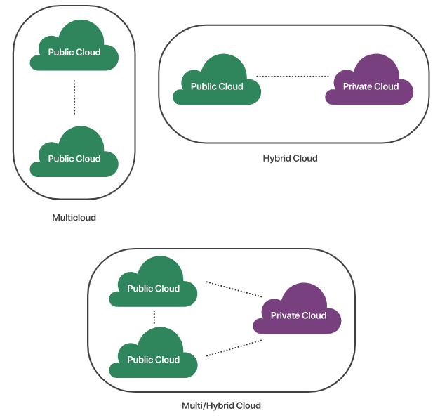 What is the difference between hybrid cloud and multicloud?